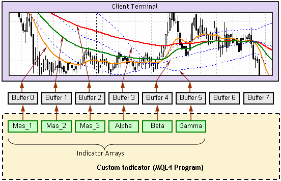Creation of Custom Indicators - Simple Programs in MQL4