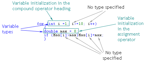 Fig. 15. Variable Initialization in the Header of a Compound Operator.