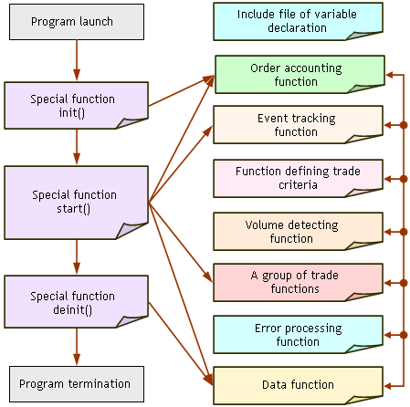 Structure of a Normal Program - Creation of a Normal Program