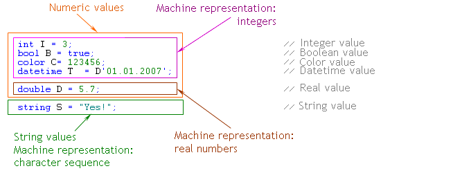 Fig. 16. Representation of different data types in the computer memory.