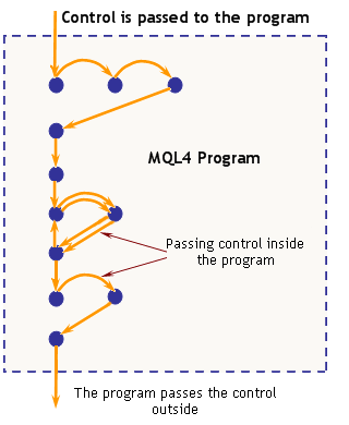 Fig. 2. Transferring Control in a Program