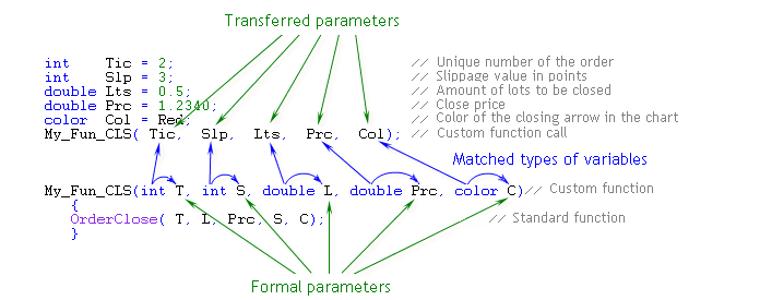 Fig. 22. Match in the Number, Types and Order of Passed and Formal Parameters. Only Variables Are Used as Passed Parameters.
