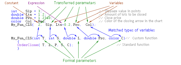Fig. 23. Match in the Number, Types and Order of Passed and Formal Parameters. A Constant, an Expression, and Variables of the Corresponding Type Are Used as Passed Parameters.