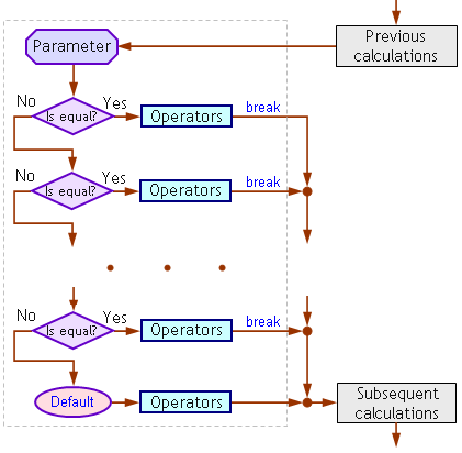 operator switch operators mql4 tutorial rh book mql4 com block diagram switch mode power supply block diagram switching power supply