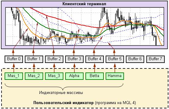 индикатор пользователя