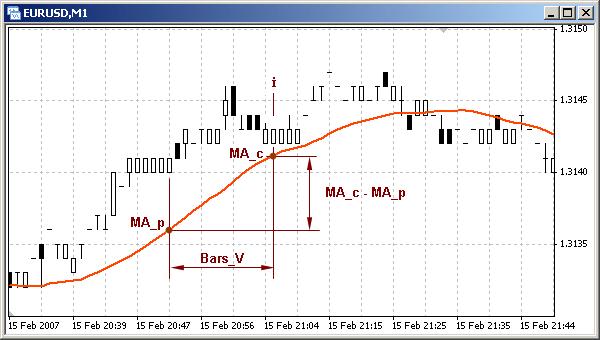 Custom Indicator ROC (Price Rate of Change) - Simple