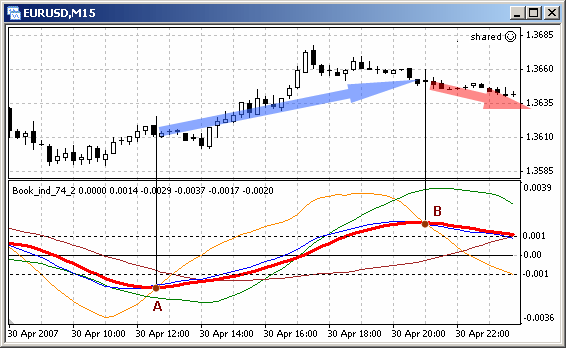 Combined Use of Programs - Simple Programs in MQL4 - MQL4