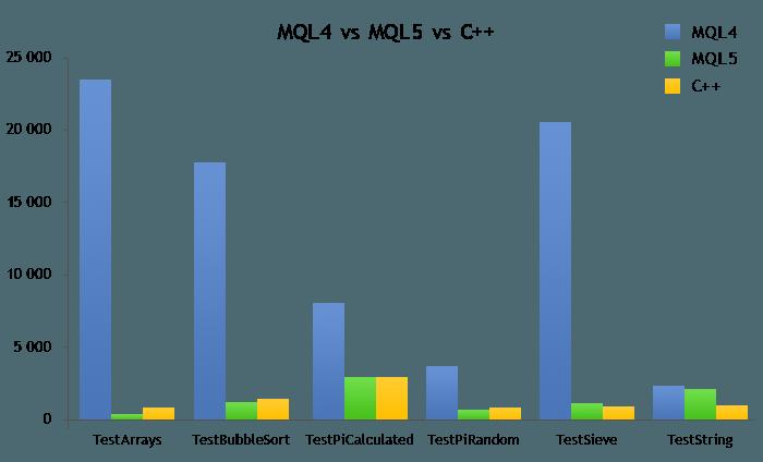 MQL5、MQL4、C++ 速度对比