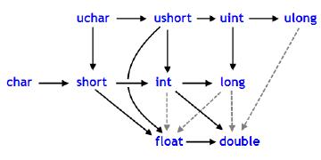 Scheme of possible typecasting