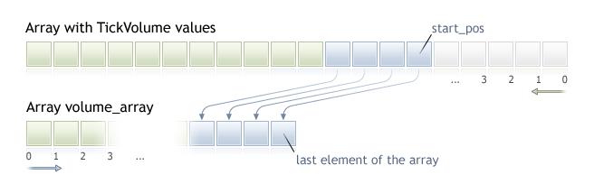 CopyTickVolume - Timeseries and Indicators Access - MQL4