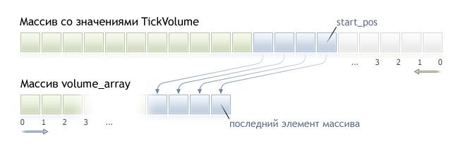CopyTickVolume